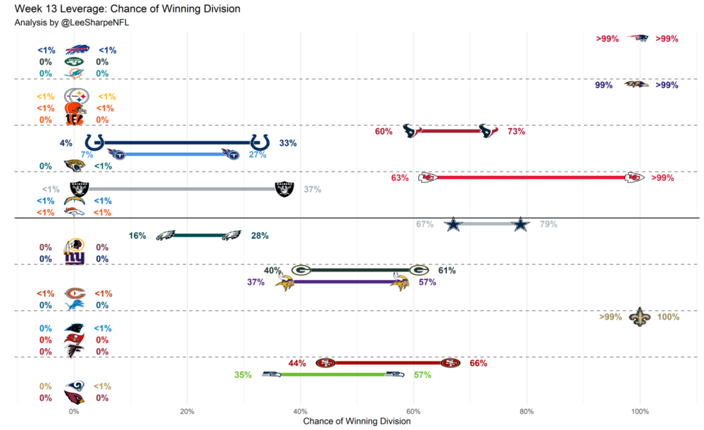 Week 13 NFC Playoff Picture, Week 13 AFC playoff picture
