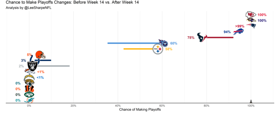 Week 15 AFC Playoff Picture