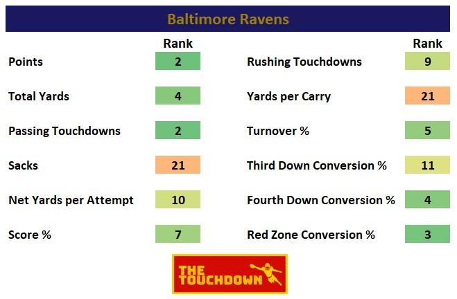 Baltimore Ravens 2020
