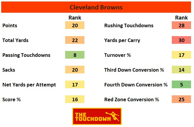 Cleveland Browns 2020