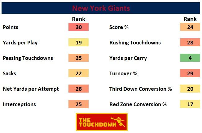 New York Giants 2020
