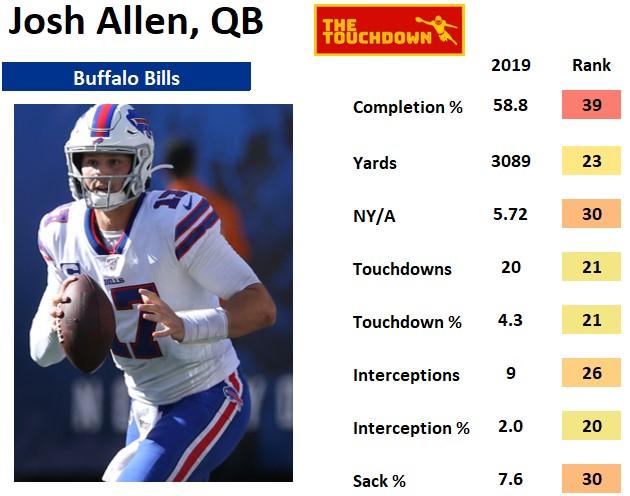 Buffalo Bills 2020