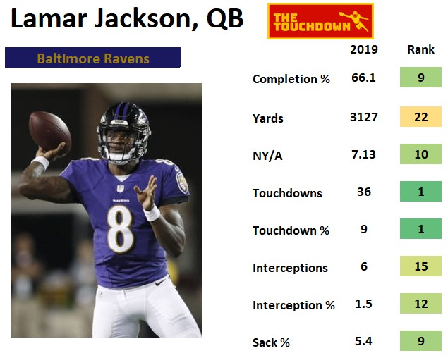 Baltimore Ravens 2020, Offensive Player of the Year 2020
