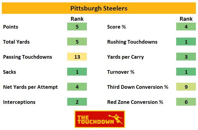 Pittsburgh Steelers 2020