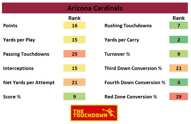 Arizona Cardinals 2020