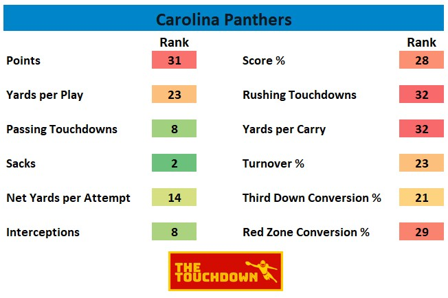 Carolina Panthers 2020