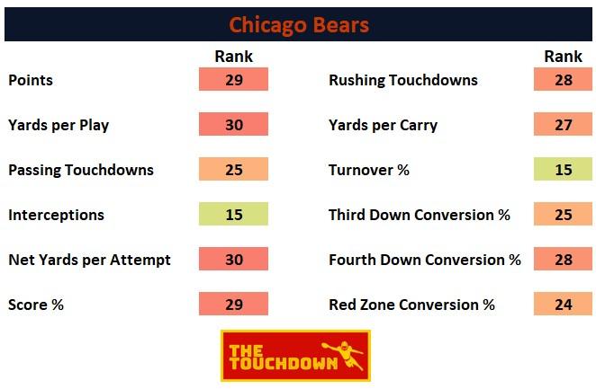 Chicago Bears 2020