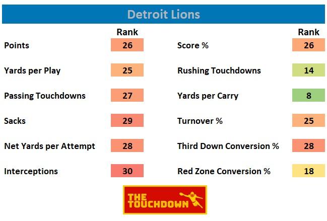 Detroit Lions 2020