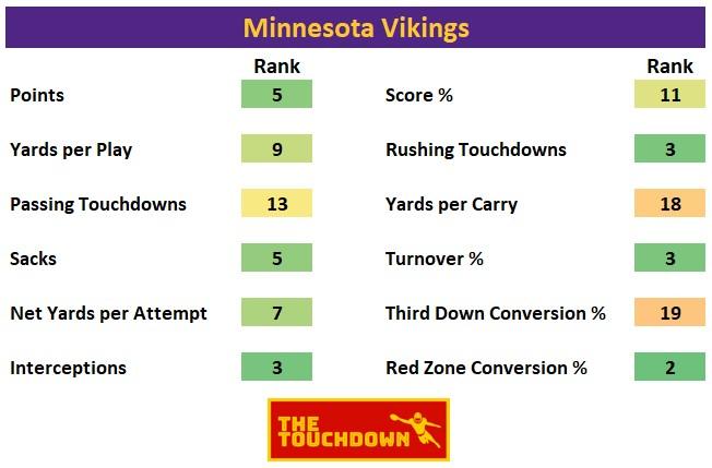 Minnesota Vikings 2020