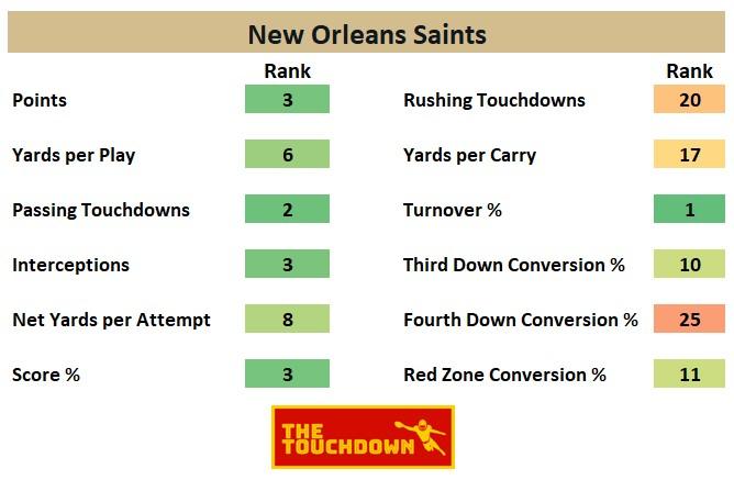 New Orleans Saints 2020