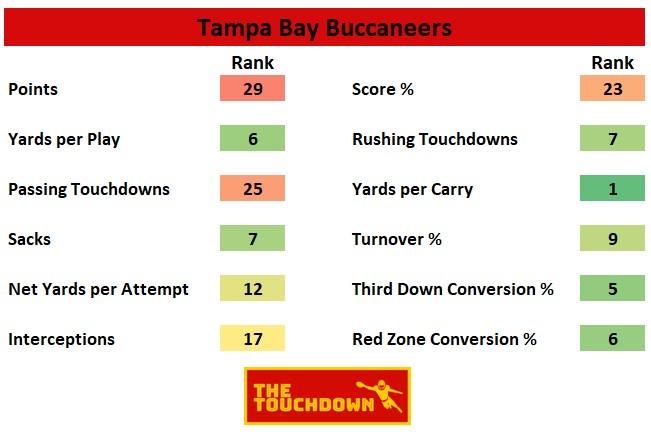 Tampa Bay Buccaneers 2020
